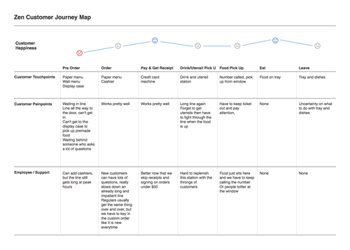 Zen Customer Journey Map